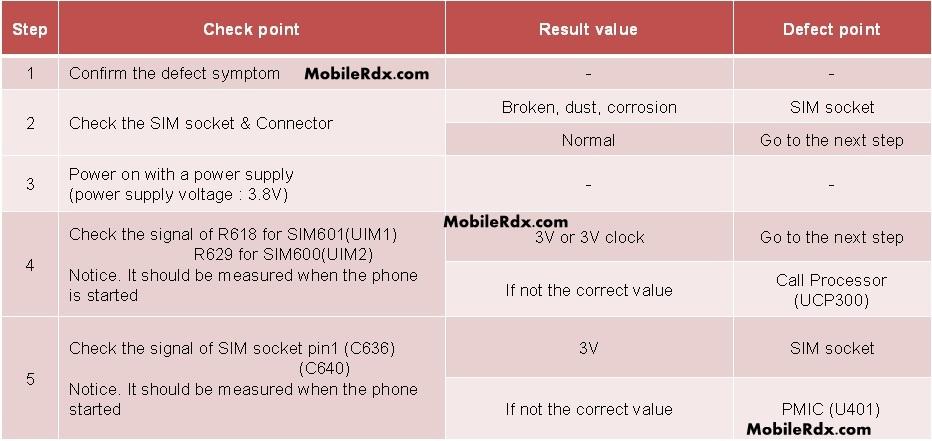 Samsung SM G7102 Insert Sim Card Problem Troubleshoot