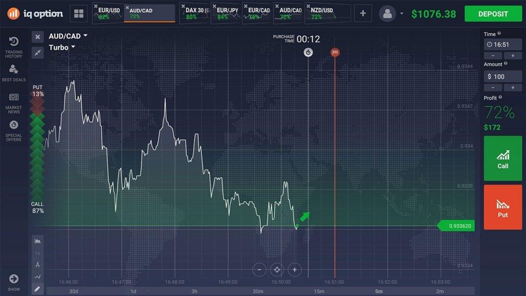 Working Of Binary Trading Platform